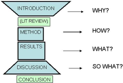 論文の書き方の基本の基の字:IMRAD形式